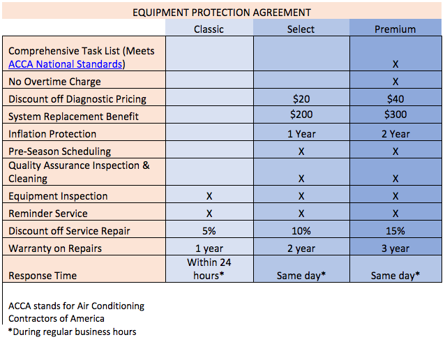 Equipment Protection Agreement