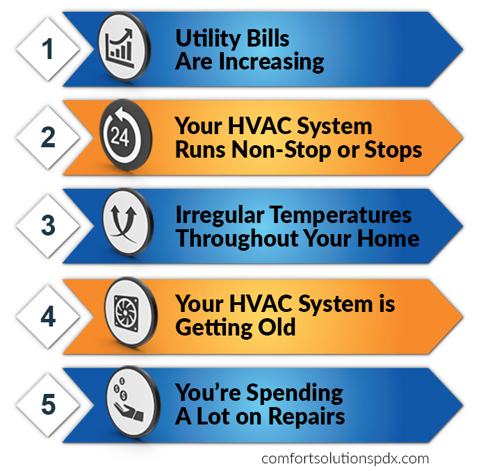 5 Signs your air conditioner needs to be replaced